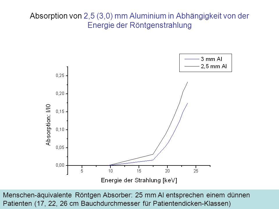 Mittlere Eindringtiefen als Funktion der Energie (Wasser) Die Absorption im menschlichen Körper entspricht –angenähert- der des Wassers Ein- dring- tiefe in Luft <1 m Betrieb mit 120 kV 1050100