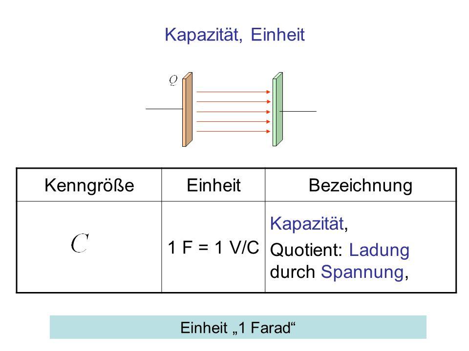 Kapazität, Einheit KenngrößeEinheitBezeichnung 1 F = 1 V/C Kapazität, Quotient: Ladung durch Spannung, Einheit 1 Farad