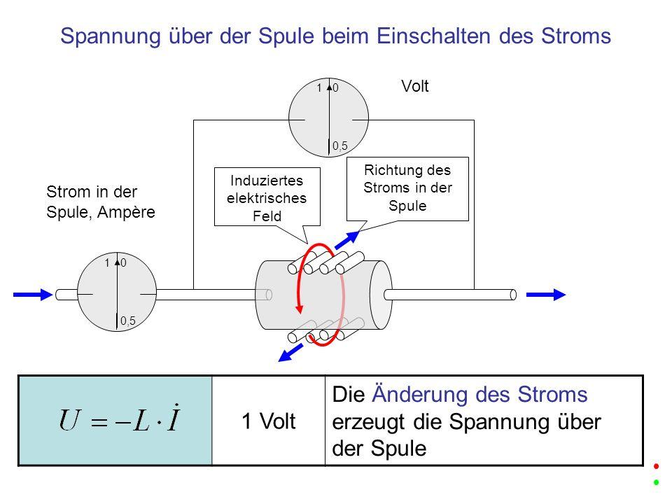 1 Volt Die Änderung des Stroms erzeugt die Spannung über der Spule 1 0,5 0 Volt Spannung über der Spule beim Einschalten des Stroms Richtung des Strom
