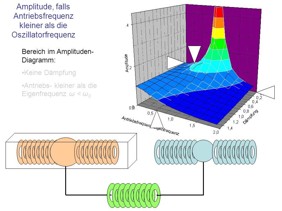 Amplitude, falls Antriebsfrequenz kleiner als die Oszillatorfrequenz Bereich im Amplituden- Diagramm: Keine Dämpfung Antriebs- kleiner als die Eigenfr