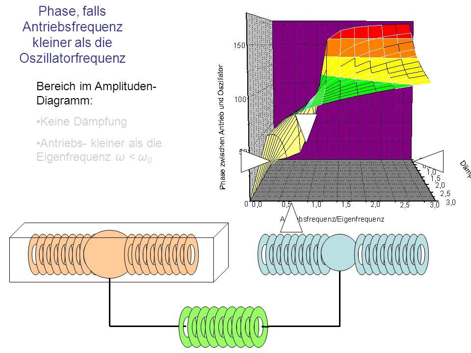 Bereich im Amplituden- Diagramm: Keine Dämpfung Antriebs- kleiner als die Eigenfrequenz ω < ω 0 Phase, falls Antriebsfrequenz kleiner als die Oszillat
