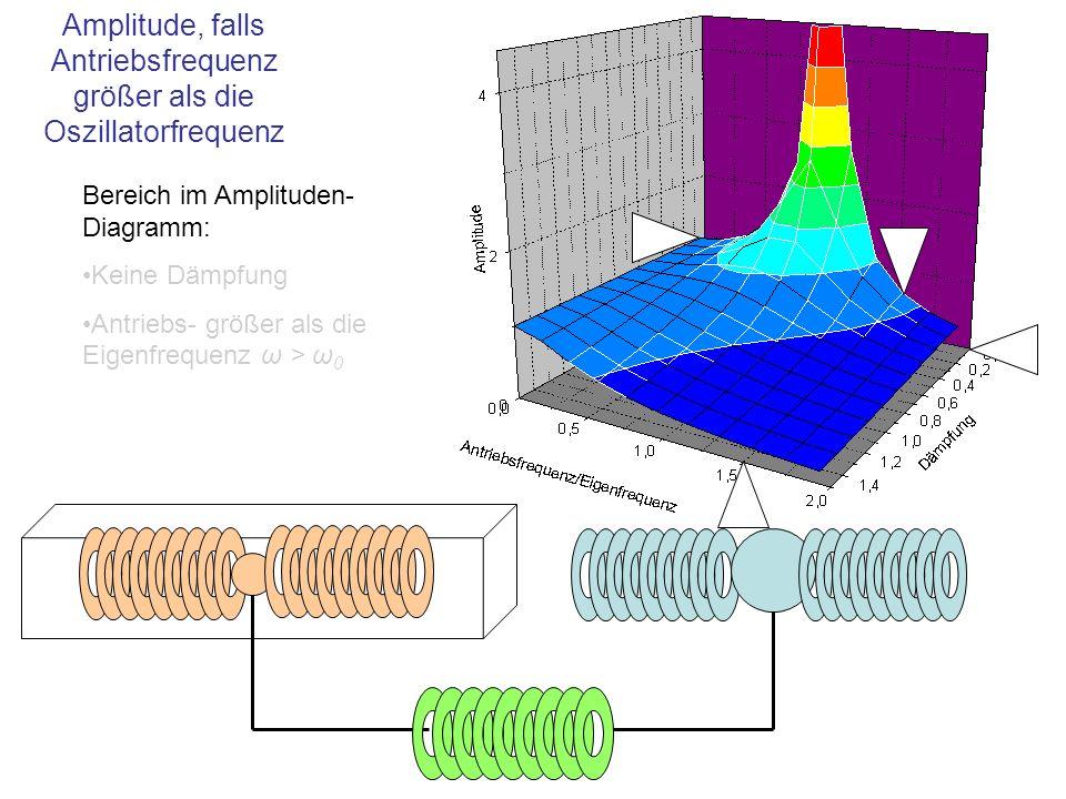 Amplitude, falls Antriebsfrequenz größer als die Oszillatorfrequenz Bereich im Amplituden- Diagramm: Keine Dämpfung Antriebs- größer als die Eigenfreq