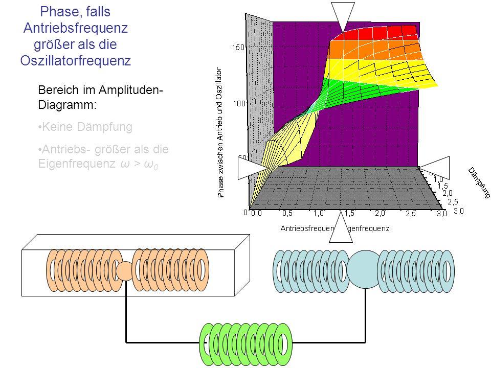 Bereich im Amplituden- Diagramm: Keine Dämpfung Antriebs- größer als die Eigenfrequenz ω > ω 0 Phase, falls Antriebsfrequenz größer als die Oszillator