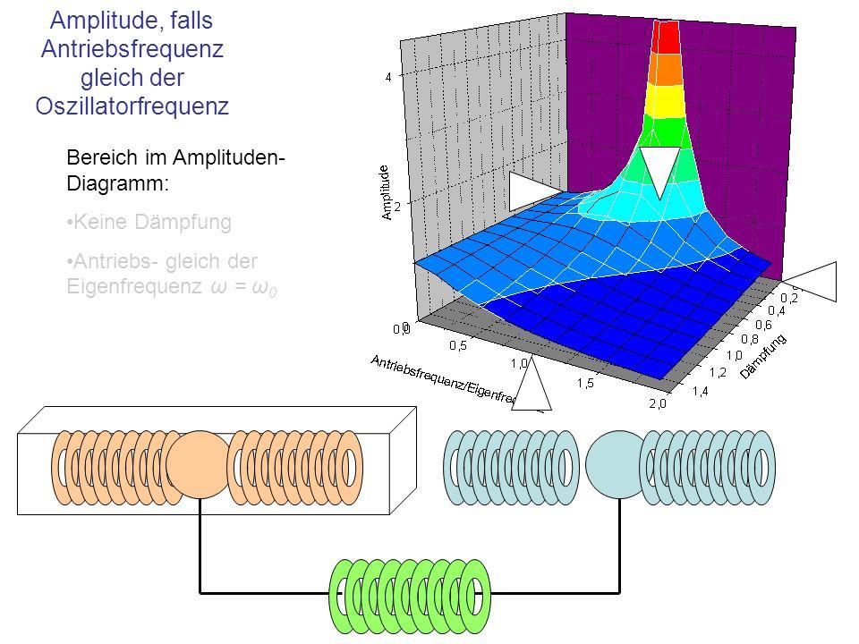 Amplitude, falls Antriebsfrequenz gleich der Oszillatorfrequenz Bereich im Amplituden- Diagramm: Keine Dämpfung Antriebs- gleich der Eigenfrequenz ω =