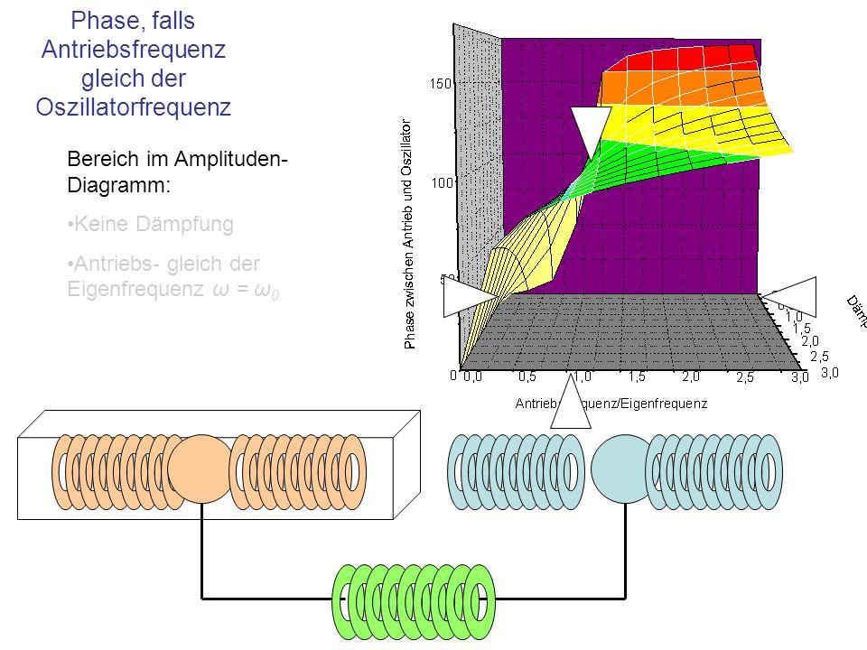 Bereich im Amplituden- Diagramm: Keine Dämpfung Antriebs- gleich der Eigenfrequenz ω = ω 0 Phase, falls Antriebsfrequenz gleich der Oszillatorfrequenz