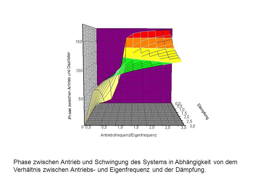 Phase zwischen Antrieb und Schwingung des Systems in Abhängigkeit von dem Verhältnis zwischen Antriebs- und Eigenfrequenz und der Dämpfung.