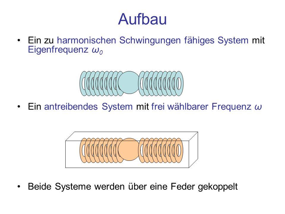 Ein zu harmonischen Schwingungen fähiges System mit Eigenfrequenz ω 0 Ein antreibendes System mit frei wählbarer Frequenz ω Beide Systeme werden über