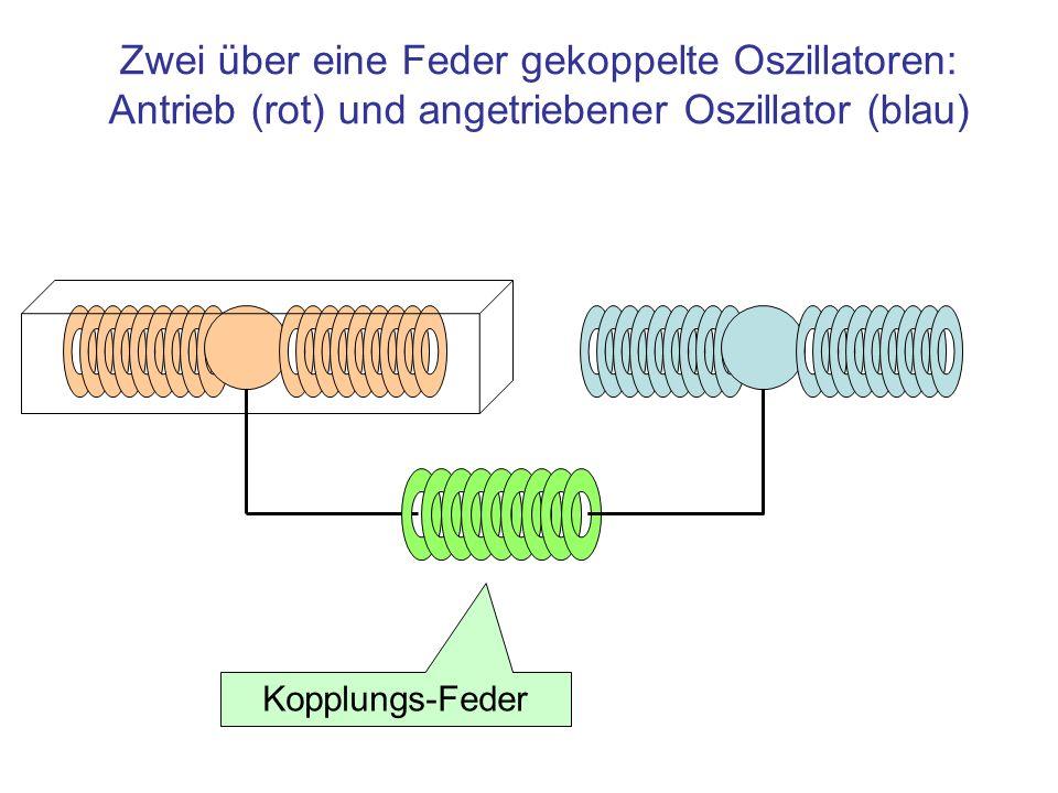 Zwei über eine Feder gekoppelte Oszillatoren: Antrieb (rot) und angetriebener Oszillator (blau) Kopplungs-Feder