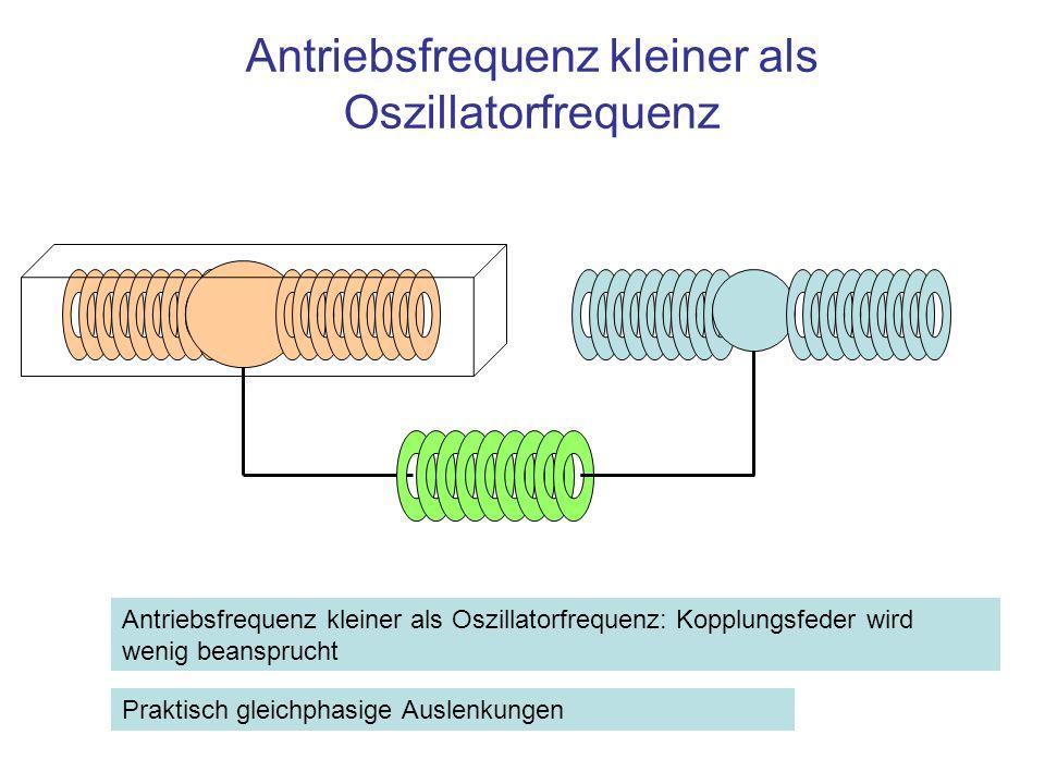 Antriebsfrequenz kleiner als Oszillatorfrequenz Antriebsfrequenz kleiner als Oszillatorfrequenz: Kopplungsfeder wird wenig beansprucht Praktisch gleic