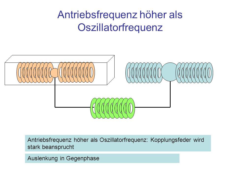 Antriebsfrequenz höher als Oszillatorfrequenz Antriebsfrequenz höher als Oszillatorfrequenz: Kopplungsfeder wird stark beansprucht Auslenkung in Gegen
