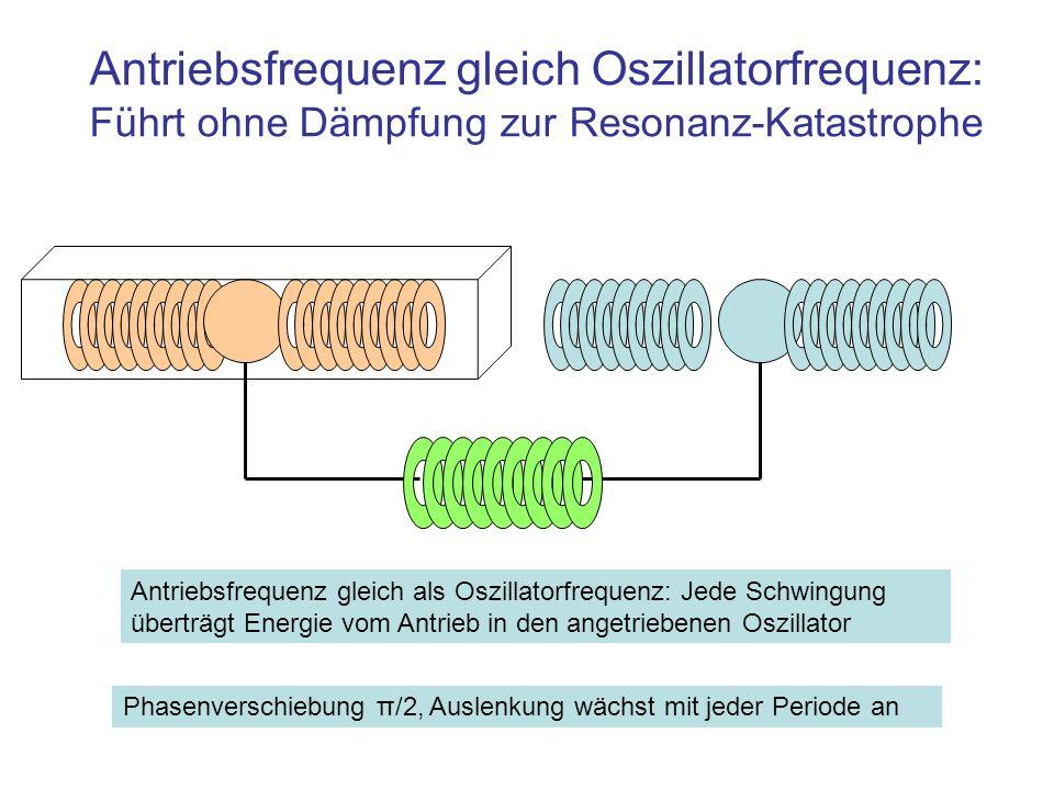 Antriebsfrequenz gleich Oszillatorfrequenz: Führt ohne Dämpfung zur Resonanz-Katastrophe Antriebsfrequenz gleich als Oszillatorfrequenz: Jede Schwingu