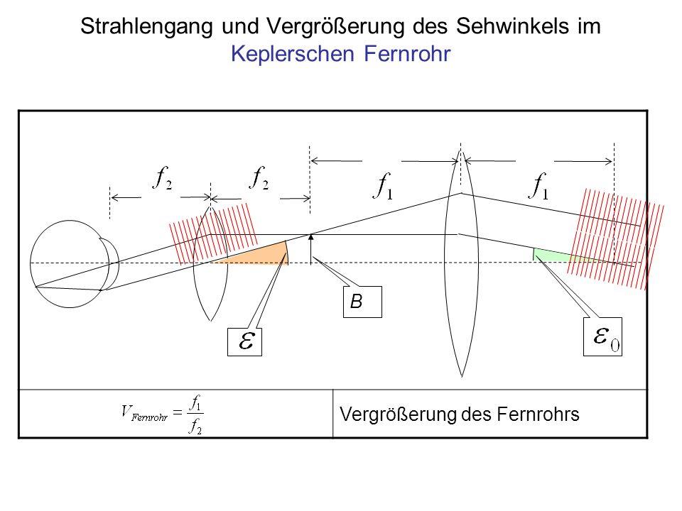 Vergrößerung des Fernrohrs B Strahlengang und Vergrößerung des Sehwinkels im Keplerschen Fernrohr