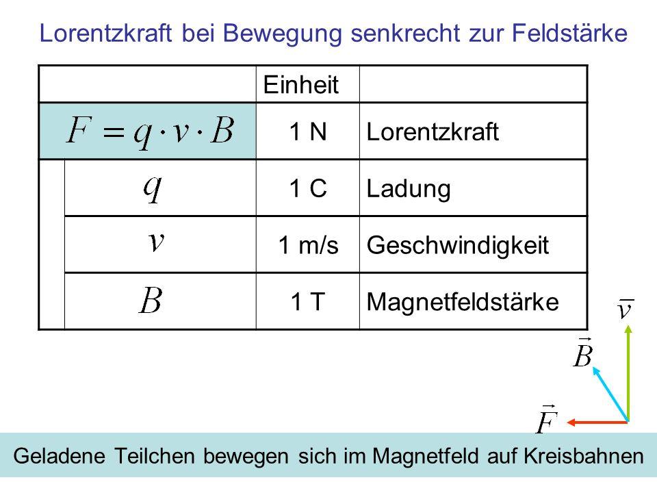 Einheit 1 NLorentzkraft 1 CLadung 1 m/sGeschwindigkeit 1 TMagnetfeldstärke Lorentzkraft bei Bewegung senkrecht zur Feldstärke Geladene Teilchen bewege