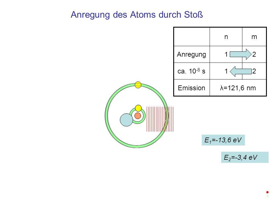 Anregung des Atoms durch Stoß nm Anregung12 ca. 10 -8 s12 Emissionλ=121,6 nm E 1 =-13,6 eV E 2 =-3,4 eV