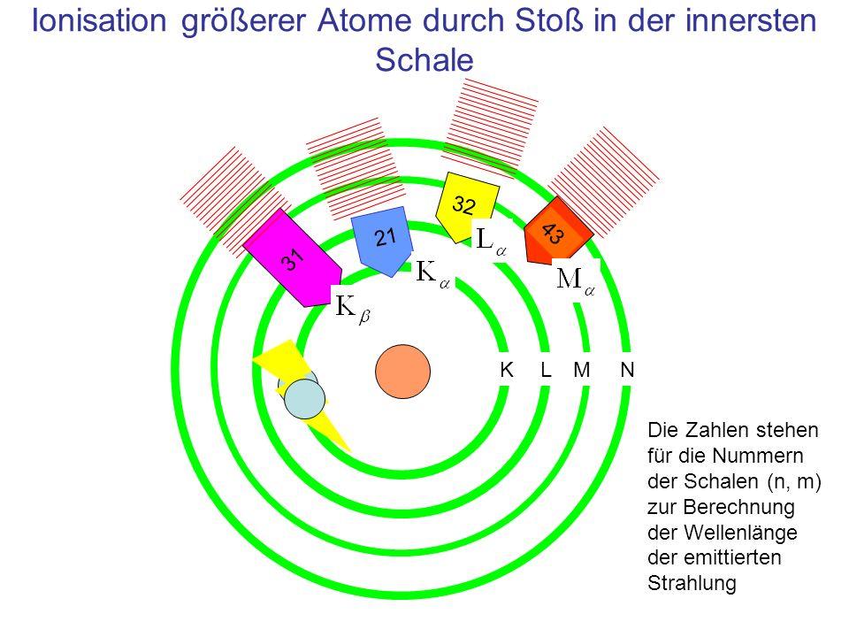 Ionisation größerer Atome durch Stoß in der innersten Schale 31 32 43 Die Zahlen stehen für die Nummern der Schalen (n, m) zur Berechnung der Wellenlä