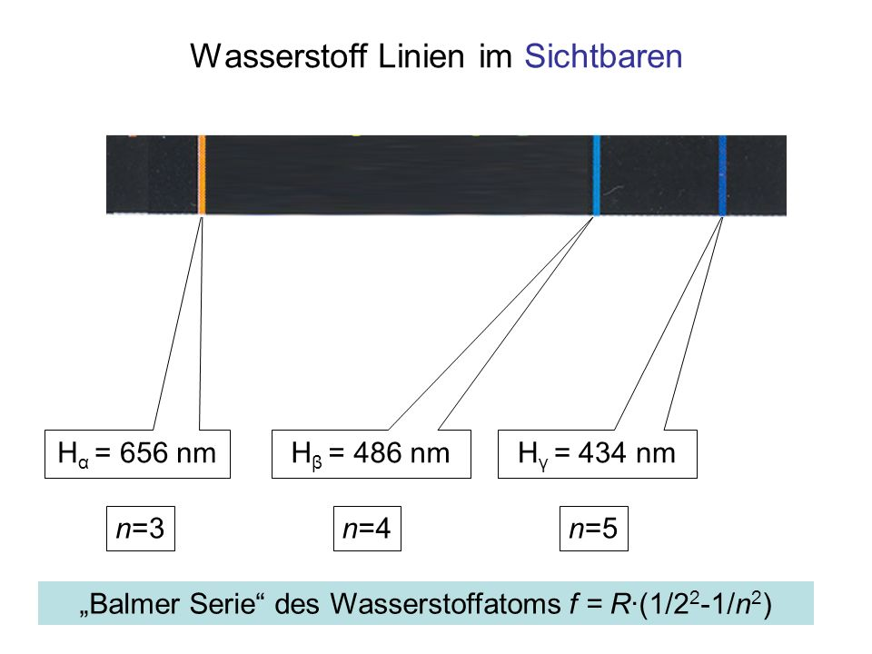 Wasserstoff Linien im Sichtbaren H α = 656 nm H β = 486 nm H γ = 434 nm n=4n=5n=3 Balmer Serie des Wasserstoffatoms f = R·(1/2 2 -1/n 2 )