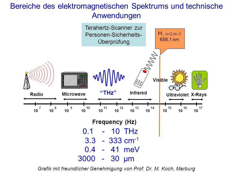 3.3 - 333 cm -1 0.4 - 41 meV 3000 - 30 µm 0.1 - 10 THz Bereiche des elektromagnetischen Spektrums und technische Anwendungen Terahertz-Scanner zur Per