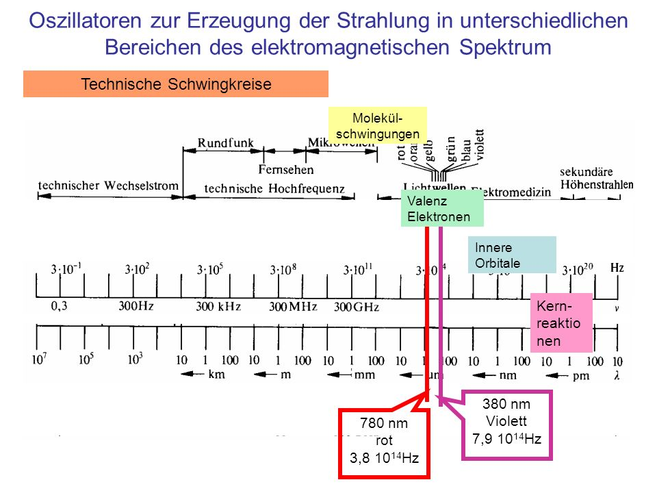 380 nm Violett 7,9 10 14 Hz 780 nm rot 3,8 10 14 Hz Technische Schwingkreise Molekül- schwingungen Valenz Elektronen Innere Orbitale Oszillatoren zur