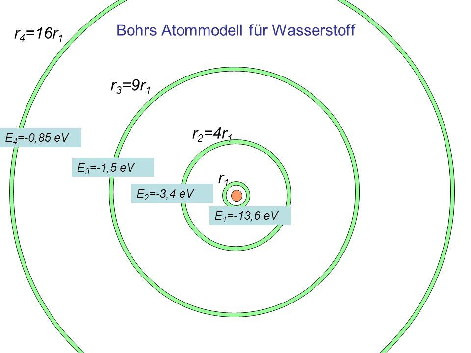 Absorption und Emission elektromagnetischer Strahlung Wechselt eine Elektron von einer Bahn m zu n, dann Bahnen wird elektromagnetische Strahlung –absorbiert falls m < n –emittiert falls m > n Aus der Energie-Erhaltung folgt: Einheit h·f = E m - E n 1 eV f ist die Frequenz der beim Übergang von Niveau m zu n absorbierten oder emittierten elektromagnetischen Strahlung h = 4,1357 10 -15 1 eVs Plancksches Wirkungsquantum