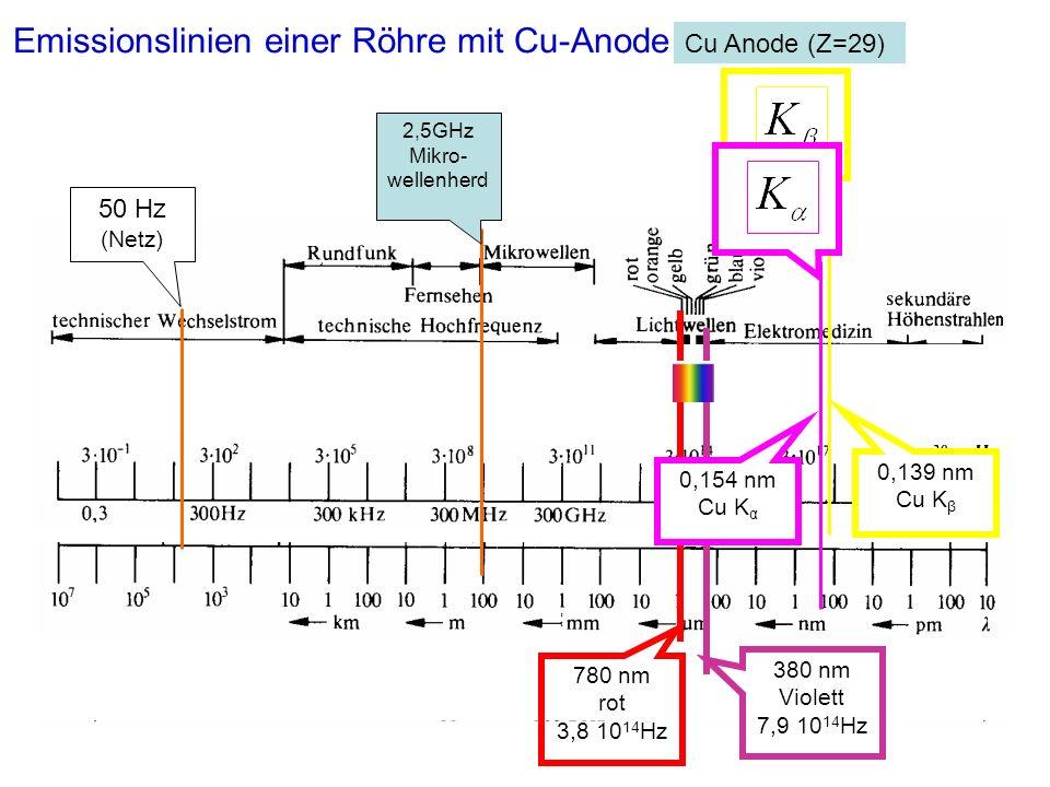 2,5GHz Mikro- wellenherd 50 Hz (Netz) 380 nm Violett 7,9 10 14 Hz 780 nm rot 3,8 10 14 Hz Emissionslinien einer Röhre mit Cu-Anode Cu Anode (Z=29) 0,154 nm Cu K α 0,139 nm Cu K β