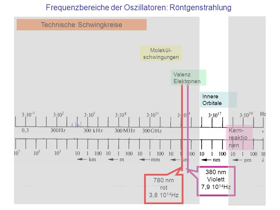Element Ladungs- zahl K α - Wellenlänge [nm]Energie [keV] W740,020959 Rh450,06120 Mo420,07118 Cu290,1548,0 Die Energie 1 eV entspricht 1,60 ·10 -19 J Wellenlänge der Strahlung bei Wechsel von Bahn 2 zu 1 (von Schale L zu K ) für die wichtigsten Anoden-Materialien Die Berechnung f = R·Z 2 ·(1/n 2 -1/m 2 ) zeigt leicht unterschiedliche Werte: Das Modell des Wasserstoffatoms ist für größere Atome -immerhin- eine Näherung K α - Strahlung Quelle: http://www.physics.nist.gov/PhysRefData/XrayTrans/Html/search.htmlhttp://www.physics.nist.gov/PhysRefData/XrayTrans/Html/search.html