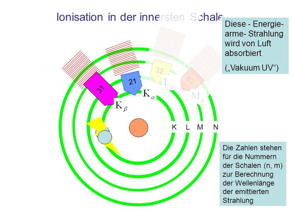 Ionisation in der innersten Schale 31 32 43 Die Zahlen stehen für die Nummern der Schalen (n, m) zur Berechnung der Wellenlänge der emittierten Strahlung 21 KLMN Diese - Energie- arme- Strahlung wird von Luft absorbiert (Vakuum UV)