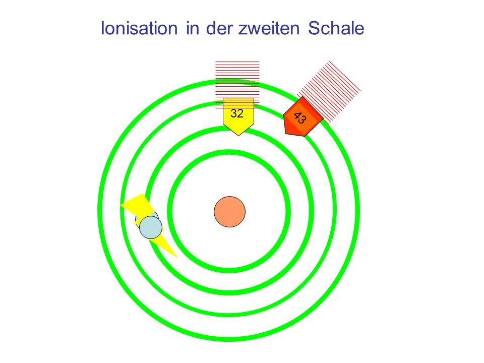 Übergänge für Röntgenstrahlung Schema der Übergänge bei der Emission der charakteristischen Röntgenstrahlung