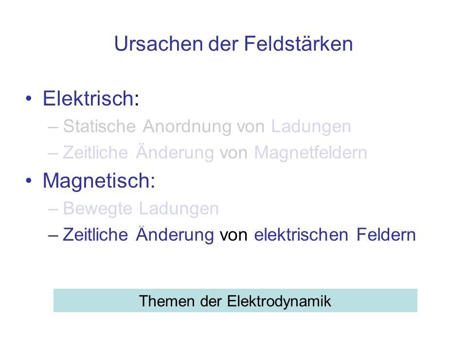 Induzierte magnetische Feldstärke B Zeitlich veränderliche Feldstärke (Konstanter) Strom I B Es gibt zwei Ursachen für ein magnetisches Feld: Stromfluss oder ein zeitlich veränderliches elektrisches Feld