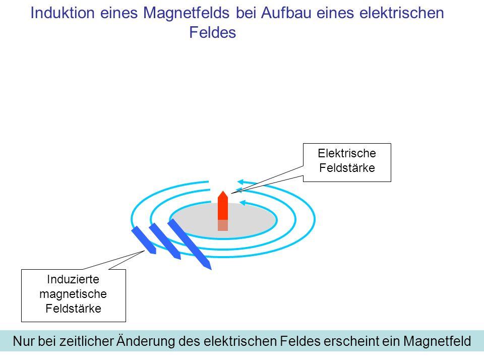 Bei Auf- und Abbau des elektrischen Feldes erscheint ein Magnetfeld Induzierte magnetische Feldstärke Elektrische Feldstärke Induktion eines Magnetfelds bei Änderung eines elektrischen Feldes