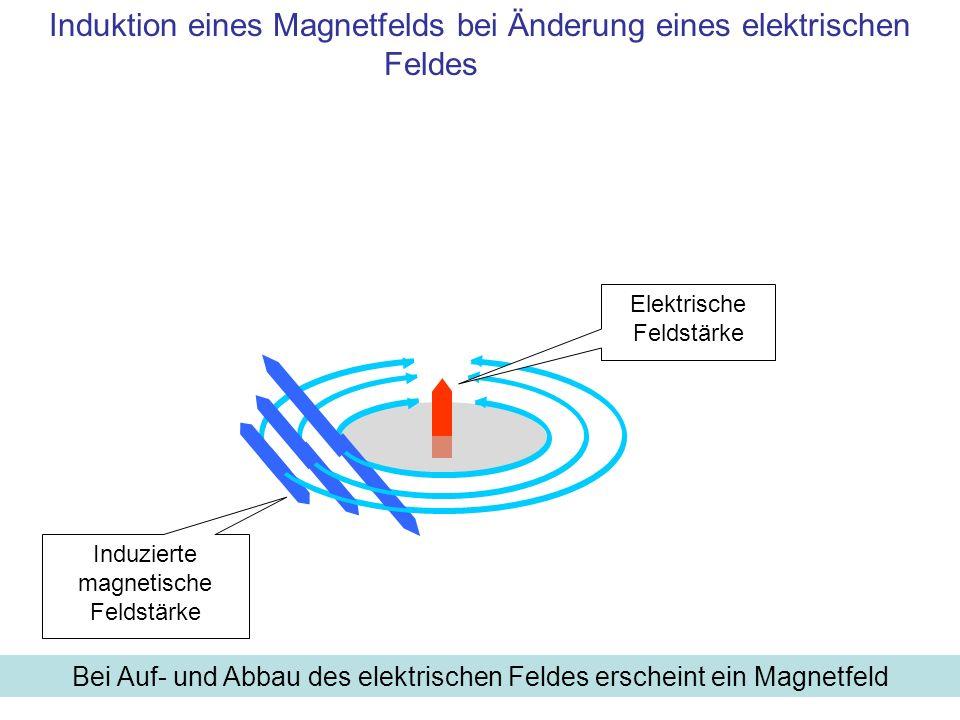 Berechnung der Induktion eines Wirbelfelds Nur bei zeitlicher Änderung des elektrischen Feldes erscheint ein Magnetfeld Elektrische Feldstärke Induzierte magnetische Feldstärke