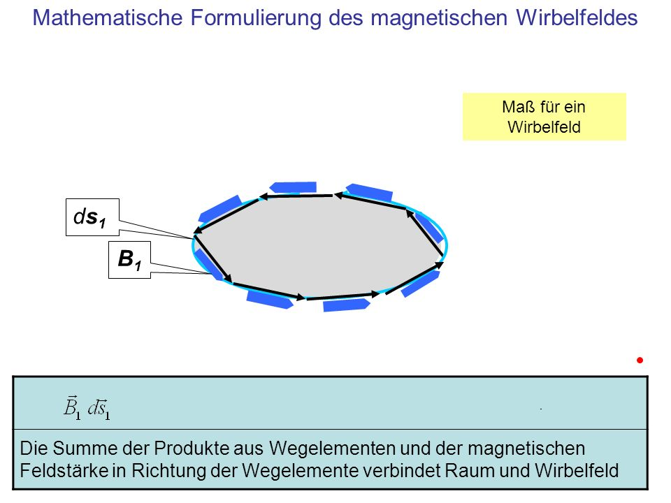 Das Integral über die magnetische Feldstärke entlang eines geschlossenen Weges folgt aus dem Übergang zu infinitesimal kleinen Wegelementen B1B1 ds1ds1 Integral über einen geschlossenen Weg als Maß für ein magnetisches Wirbelfeld Maß für ein Wirbelfeld