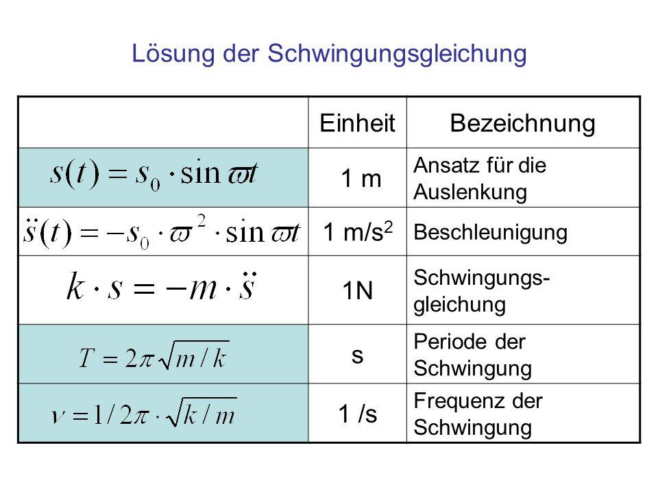 EinheitBezeichnung 1 m Ansatz für die Auslenkung 1 m/s 2 Beschleunigung 1N Schwingungs- gleichung s Periode der Schwingung 1 /s Frequenz der Schwingung Lösung der Schwingungsgleichung