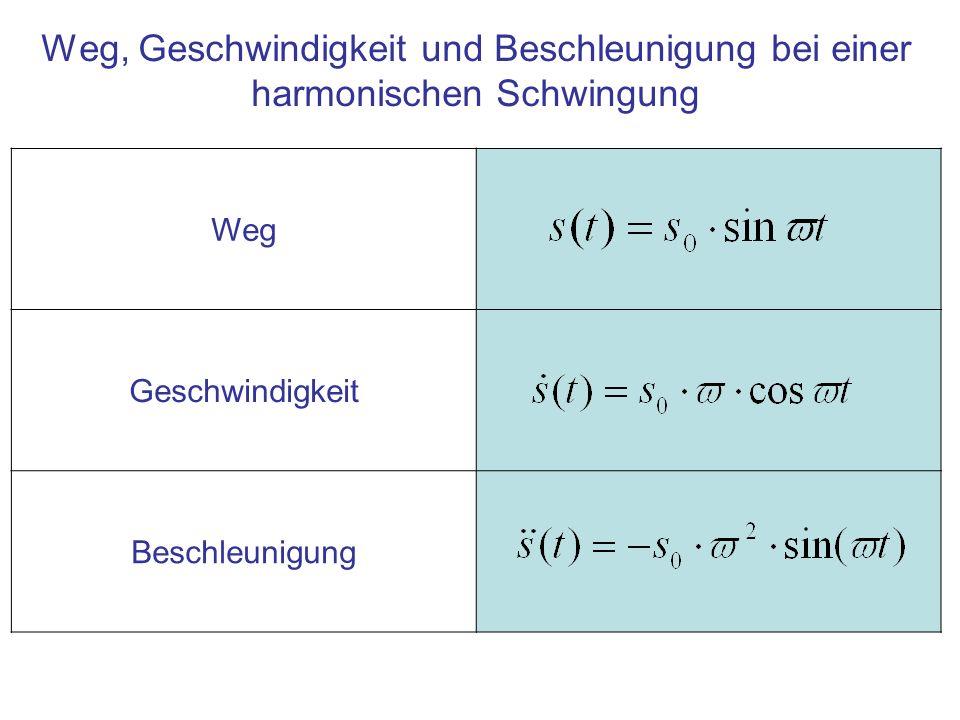 Weg Geschwindigkeit Beschleunigung Weg, Geschwindigkeit und Beschleunigung bei einer harmonischen Schwingung