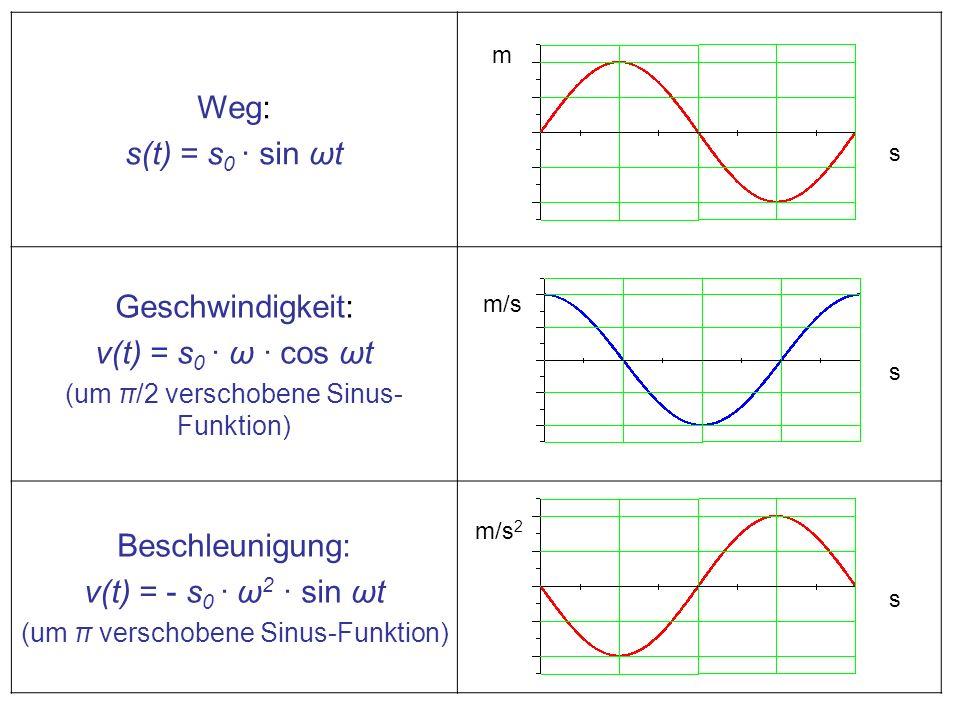 Weg: s(t) = s 0 · sin ωt Geschwindigkeit: v(t) = s 0 · ω · cos ωt (um π/2 verschobene Sinus- Funktion) Beschleunigung: v(t) = - s 0 · ω 2 · sin ωt (um π verschobene Sinus-Funktion) m m/s m/s 2 s s s
