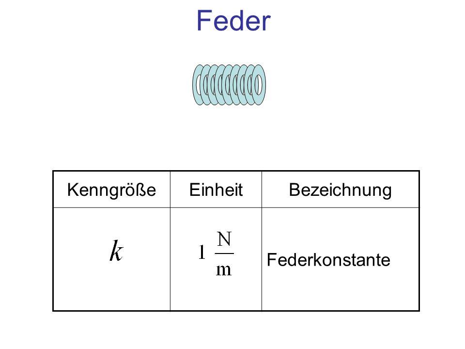 Einheit 1N Kraft zur Verformung der Feder um die Länge s 1 N/mDie Federkonstante Feder – das Hookesche Gesetz