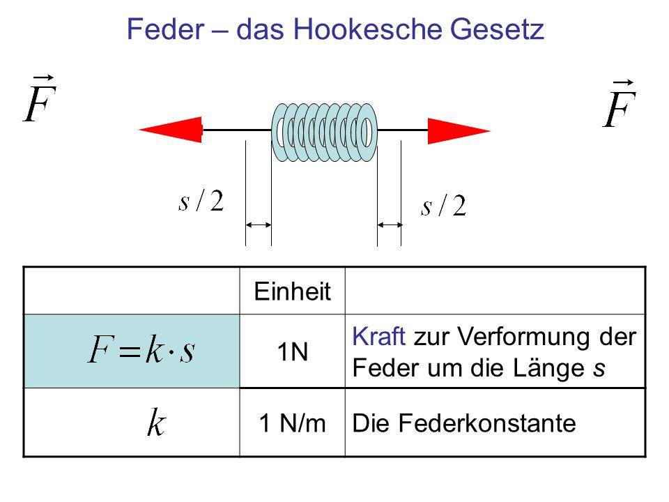 Zusammenfassung Modellsystem: Massenpunkt und Feder Details zu den Kräften: –Der Massenpunkt liefert die Trägheitskraft F=m · ̈ s [N] –Die Feder erzeugt die rücktreibende Kraft, proportional zur Auslenkung: Hookesches Gesetz, F = k · s [N] Einzig mögliche Bewegung des Systems nach einer Auslenkung: Harmonische Schwingung –Auslenkung s(t) = s 0 · sinωt [m] –Es folgt das Quadrat der Kreisfrequenz ω 2 = k / m [1/s 2 ], Federkonstante k [N/m], Masse des bewegten Körpers m [kg] Kleinere Massen oder härtere Federn erhöhen die Frequenz Generell gilt: Je kleiner der Oszillator, desto höher ist die Frequenz