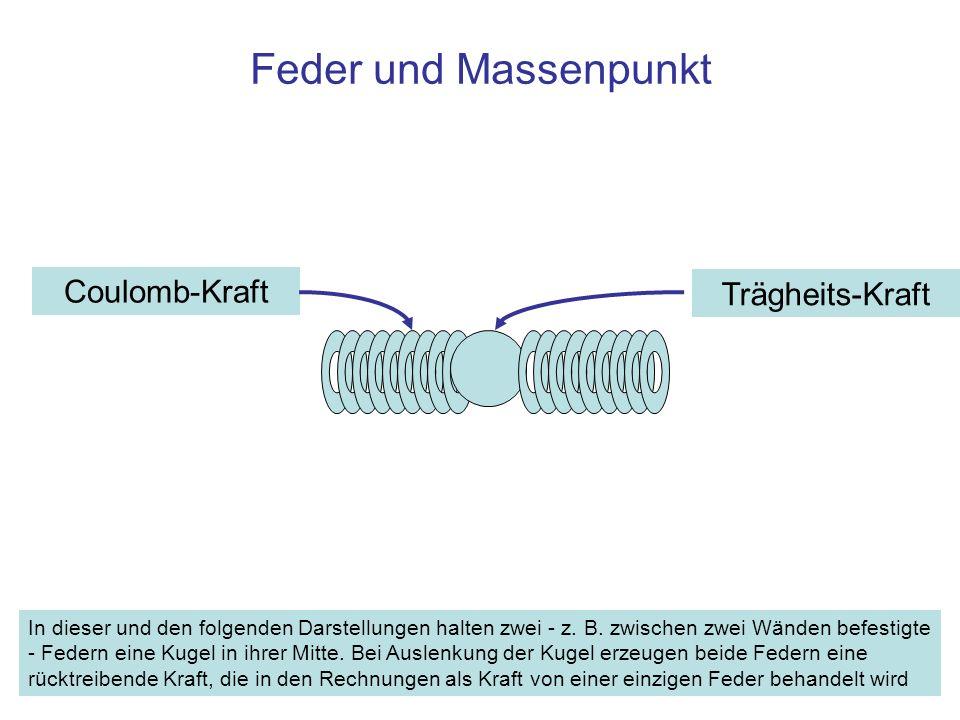 Coulomb-Kraft Trägheits-Kraft Feder und Massenpunkt In dieser und den folgenden Darstellungen halten zwei - z.