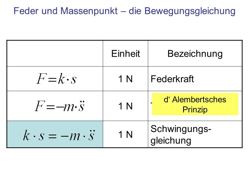 Feder und Massenpunkt – die Bewegungsgleichung EinheitBezeichnung 1 NFederkraft 1 NTrägheitskraft 1 N Schwingungs- gleichung d Alembertsches Prinzip