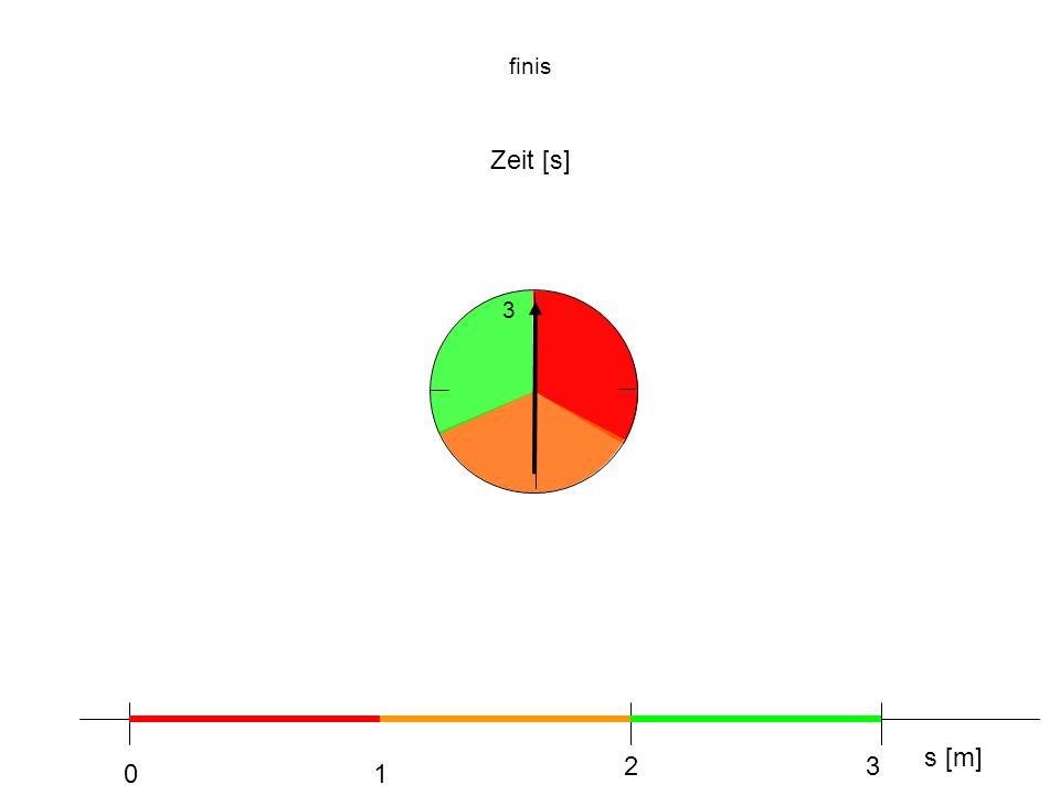 finis Zeit [s] s [m] 01 23 3
