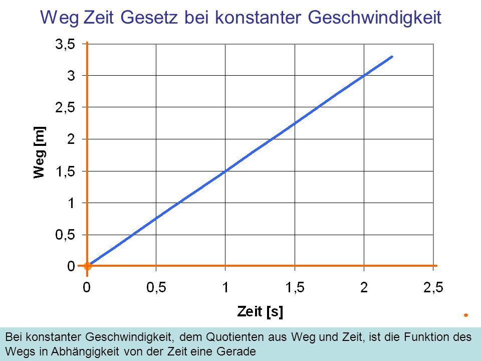 Weg Zeit Gesetz bei konstanter Geschwindigkeit Bei konstanter Geschwindigkeit, dem Quotienten aus Weg und Zeit, ist die Funktion des Wegs in Abhängigk