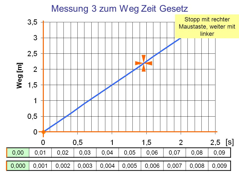 Messung 3 zum Weg Zeit Gesetz Weg [m] Zeit [s] 0,000,010,020,030,040,050,060,070,080,09 0,0000,0010,0020,0030,0040,0050,0060,0070,0080,009 [s] Stopp m