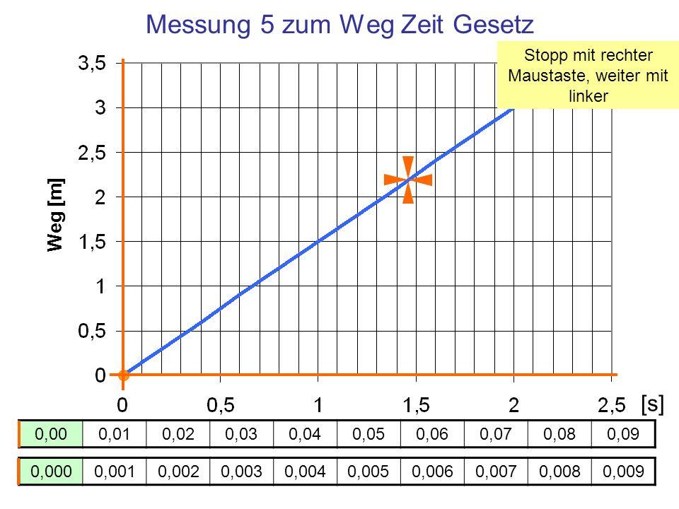 Messung 5 zum Weg Zeit Gesetz Weg [m] Zeit [s] 0,000,010,020,030,040,050,060,070,080,09 0,0000,0010,0020,0030,0040,0050,0060,0070,0080,009 [s] Stopp m