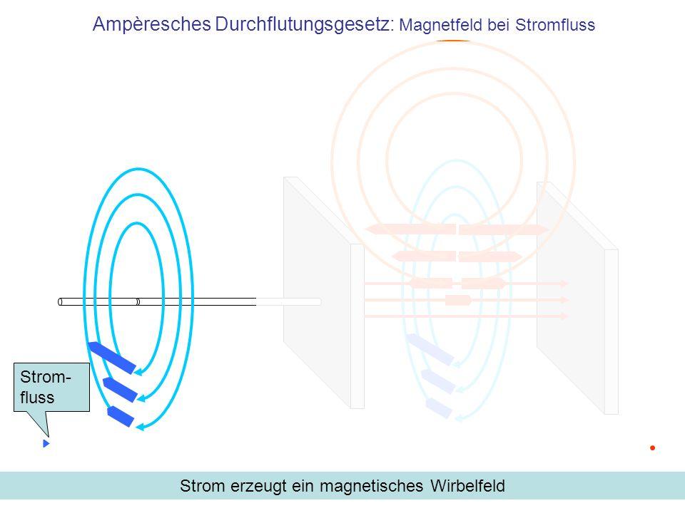 Ampèresches Durchflutungsgesetz: Magnetfeld bei Stromfluss Strom erzeugt ein magnetisches Wirbelfeld Strom- fluss