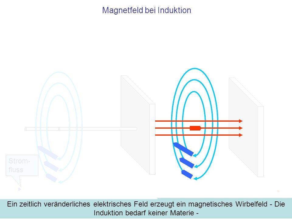 Magnetfeld bei Induktion Ein zeitlich veränderliches elektrisches Feld erzeugt ein magnetisches Wirbelfeld - Die Induktion bedarf keiner Materie - Str