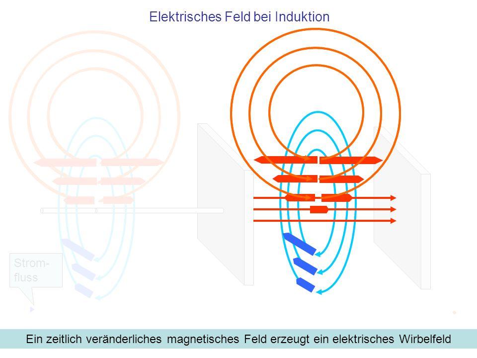 Ein zeitlich veränderliches magnetisches Feld erzeugt ein elektrisches Wirbelfeld Strom- fluss Elektrisches Feld bei Induktion