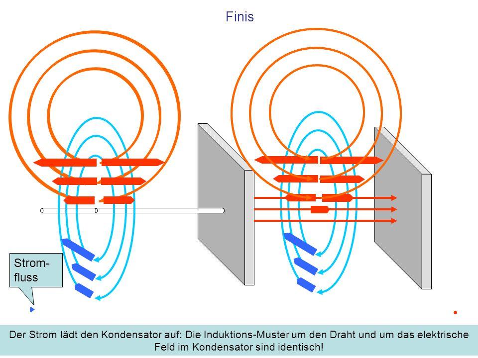 Finis Der Strom lädt den Kondensator auf: Die Induktions-Muster um den Draht und um das elektrische Feld im Kondensator sind identisch! Strom- fluss