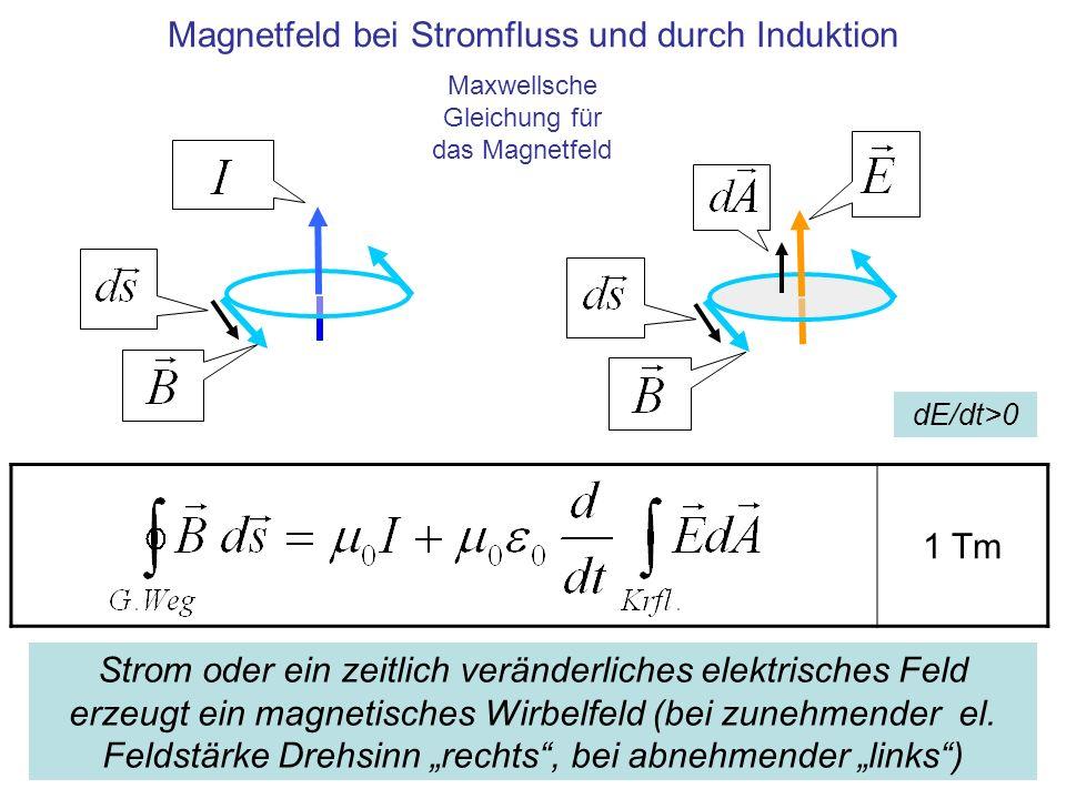 1 Tm Magnetfeld bei Stromfluss und durch Induktion Strom oder ein zeitlich veränderliches elektrisches Feld erzeugt ein magnetisches Wirbelfeld (bei z