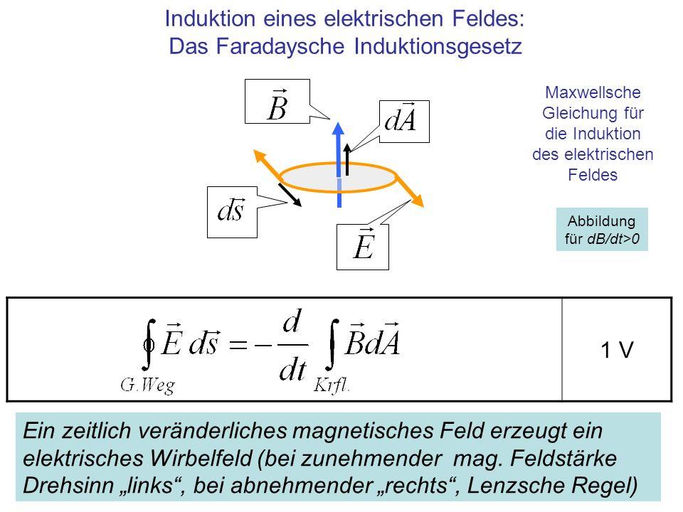 1 V Abbildung für dB/dt>0 Induktion eines elektrischen Feldes: Das Faradaysche Induktionsgesetz Maxwellsche Gleichung für die Induktion des elektrisch