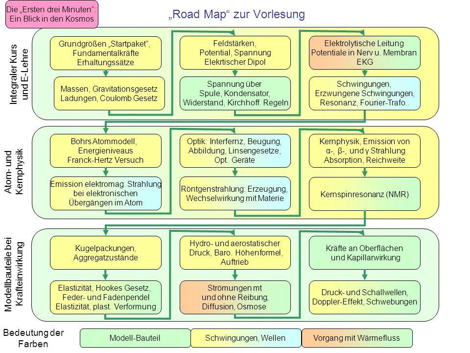 Road Map zur Vorlesung Integraler Kurs und E-Lehre Bedeutung der Farben Die Ersten drei Minuten: Ein Blick in den Kosmos Grundgrößen Startpaket, Funda