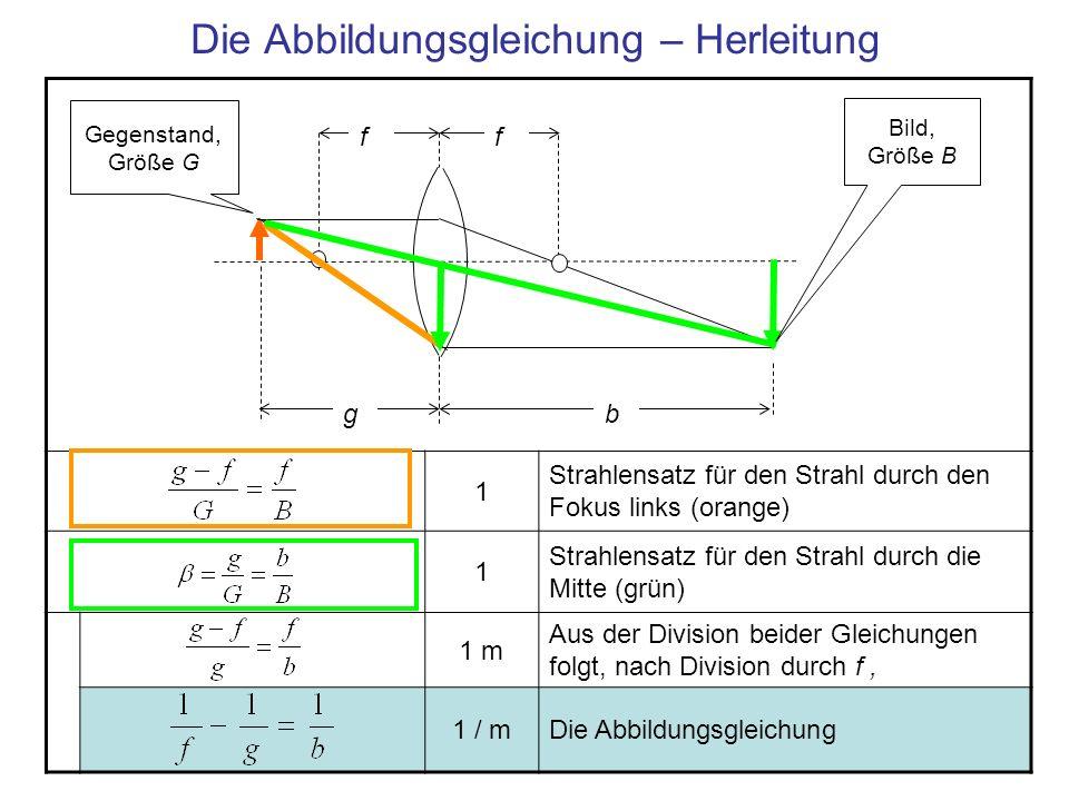 Die Abbildungsgleichung – Herleitung 1 Strahlensatz für den Strahl durch den Fokus links (orange) 1 Strahlensatz für den Strahl durch die Mitte (grün)